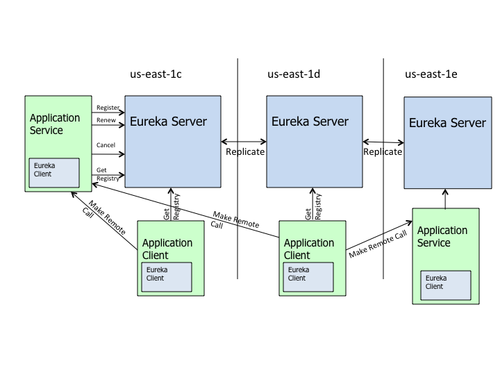 Eureka的高级架构图