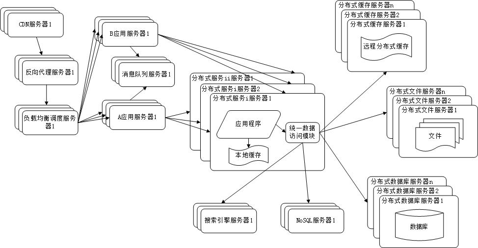 架构设计_分布式服务.png